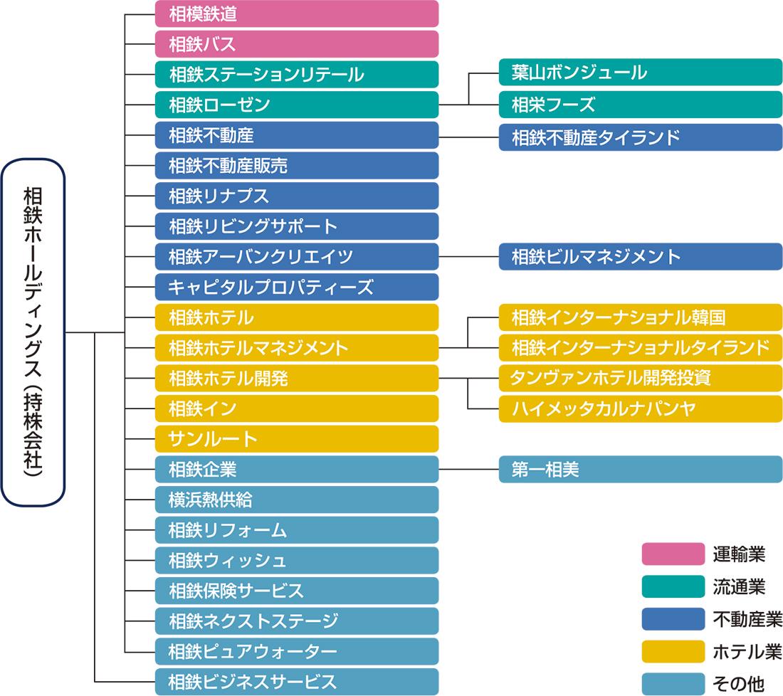 相鉄グループ体制図